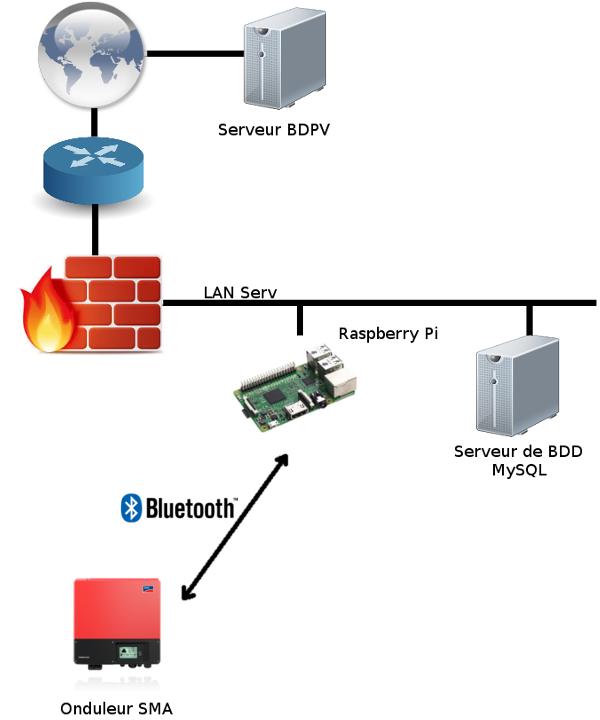 Schéma du réseau - relève de la production photovoltaïque et envoi sur BDPV